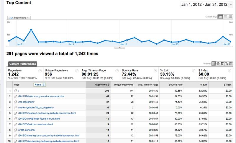 Jan2012Blog Stats