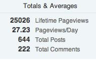 25000 pageviews